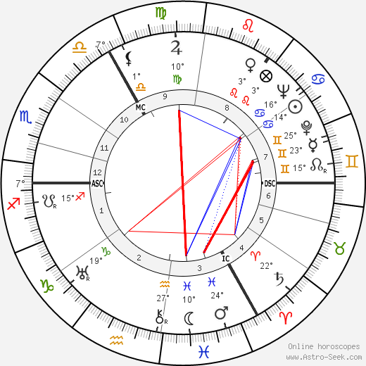 Gottfried von Cramm birth chart, biography, wikipedia 2018, 2019