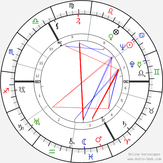 Gottfried von Cramm astro natal birth chart, Gottfried von Cramm horoscope, astrology