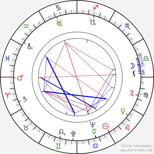Helen Martin birth chart, Helen Martin astro natal horoscope, astrology