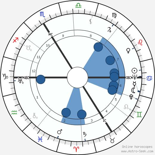 Jean Hamburger wikipedia, horoscope, astrology, instagram