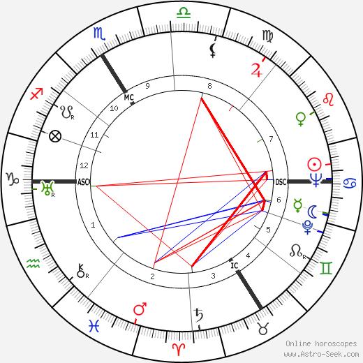 Jean Hamburger день рождения гороскоп, Jean Hamburger Натальная карта онлайн