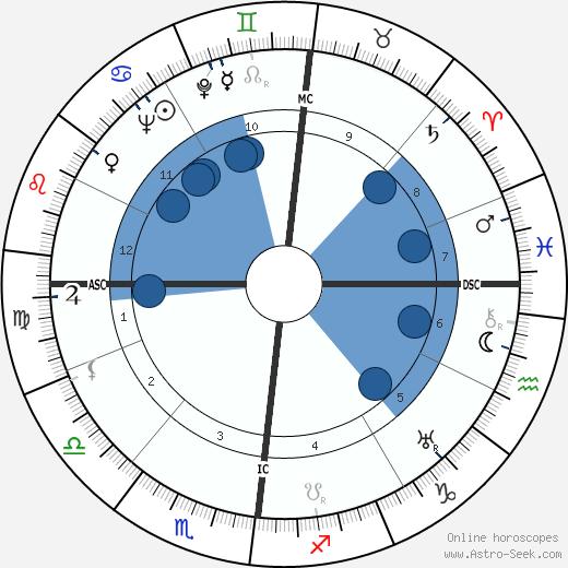 Jean Taris wikipedia, horoscope, astrology, instagram
