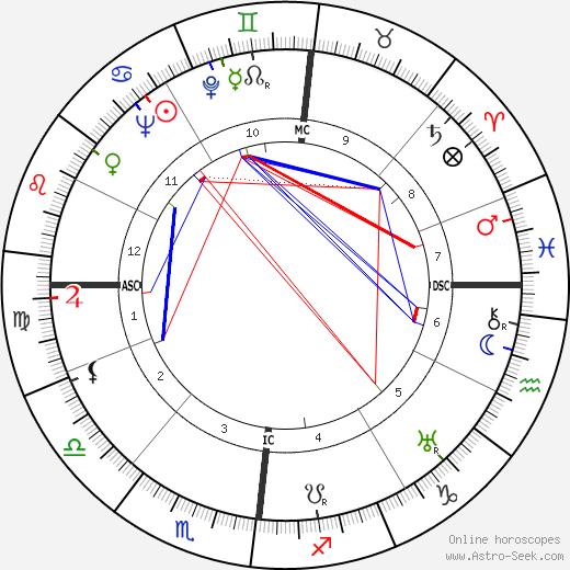 Jean Taris tema natale, oroscopo, Jean Taris oroscopi gratuiti, astrologia
