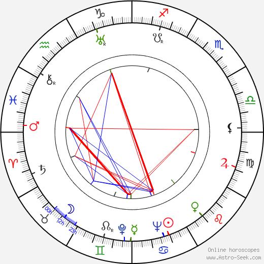 Joey Faye astro natal birth chart, Joey Faye horoscope, astrology