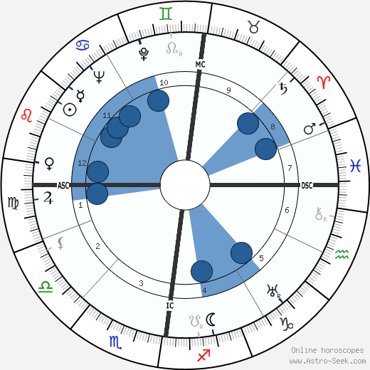 John George Haigh wikipedia, horoscope, astrology, instagram