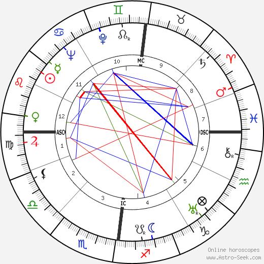 John George Haigh tema natale, oroscopo, John George Haigh oroscopi gratuiti, astrologia