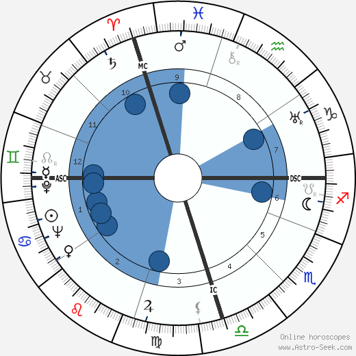 Juan Carlos Onetti horoscope, astrology, sign, zodiac, date of birth, instagram