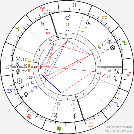 Juan Carlos Onetti birth chart, biography, wikipedia 2019, 2020