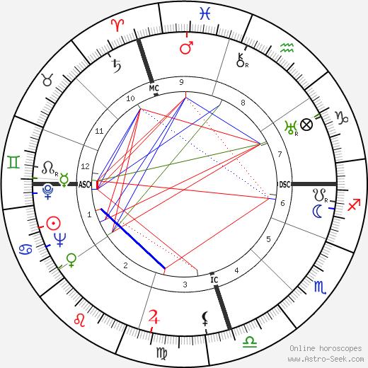 Juan Carlos Onetti tema natale, oroscopo, Juan Carlos Onetti oroscopi gratuiti, astrologia