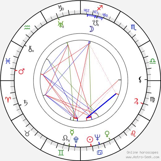 Madge Evans astro natal birth chart, Madge Evans horoscope, astrology