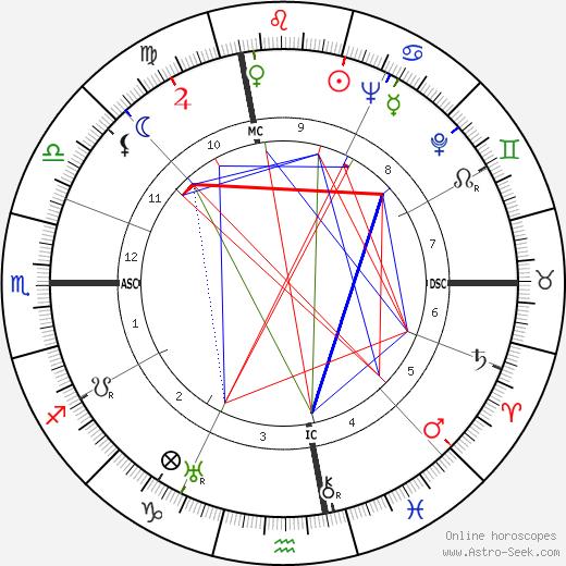 Paola Barbara tema natale, oroscopo, Paola Barbara oroscopi gratuiti, astrologia