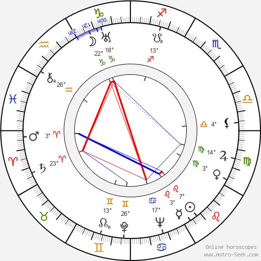 Paul 'Mousie' Garner birth chart, biography, wikipedia 2019, 2020