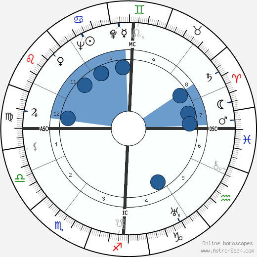 Paul Ricard wikipedia, horoscope, astrology, instagram