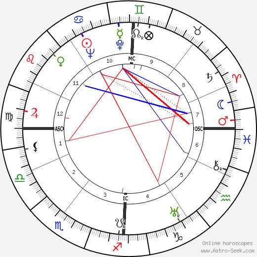 Paul Ricard день рождения гороскоп, Paul Ricard Натальная карта онлайн