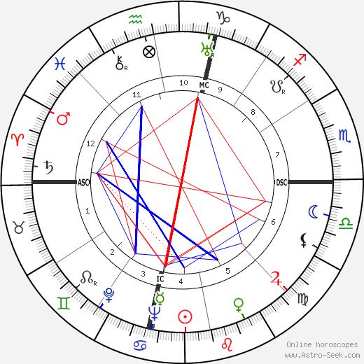 Phil Andros день рождения гороскоп, Phil Andros Натальная карта онлайн