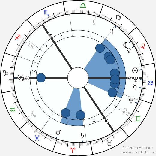 Pierre Alleene wikipedia, horoscope, astrology, instagram