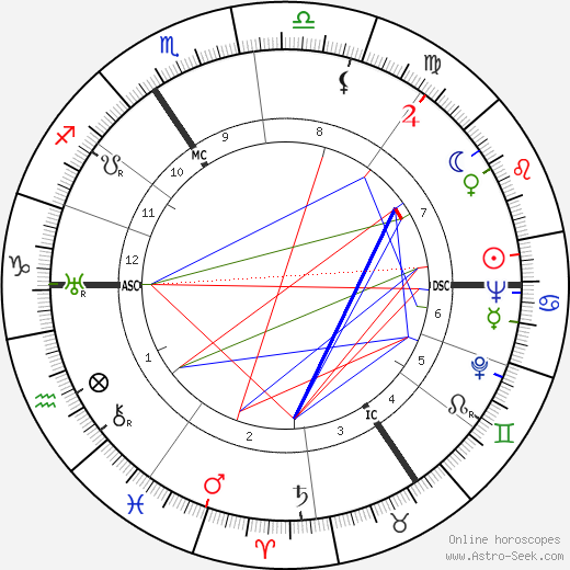 Pierre Alleene tema natale, oroscopo, Pierre Alleene oroscopi gratuiti, astrologia