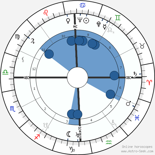 Stavros S. Niarchos wikipedia, horoscope, astrology, instagram