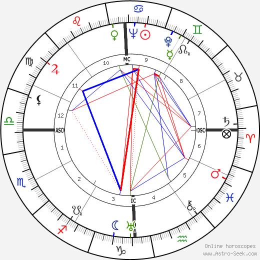 Stavros S. Niarchos tema natale, oroscopo, Stavros S. Niarchos oroscopi gratuiti, astrologia
