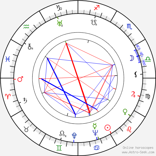 Sydney Bromley birth chart, Sydney Bromley astro natal horoscope, astrology