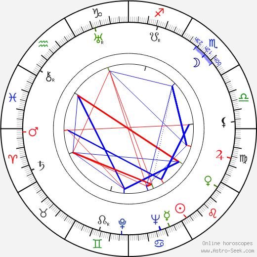 Vivian Vance tema natale, oroscopo, Vivian Vance oroscopi gratuiti, astrologia