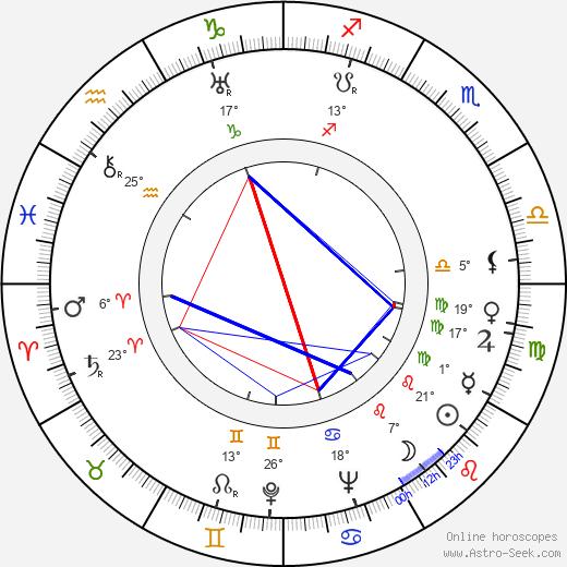 Angela Clarke birth chart, biography, wikipedia 2020, 2021