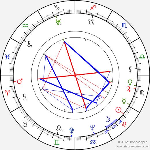Angela Clarke birth chart, Angela Clarke astro natal horoscope, astrology