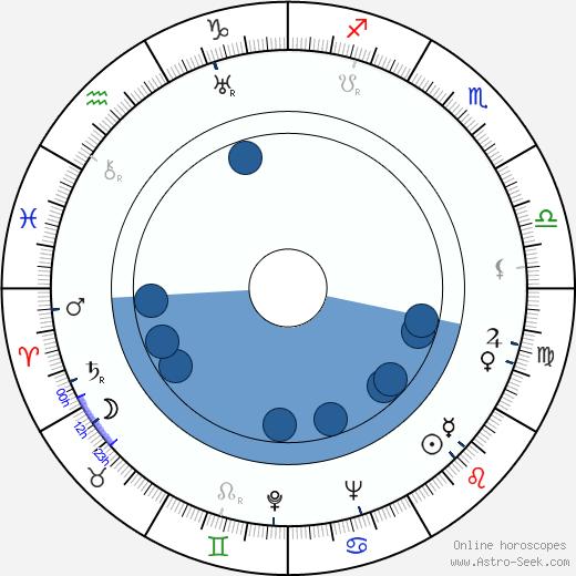 Ben Maddow wikipedia, horoscope, astrology, instagram