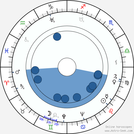 Brian Easdale wikipedia, horoscope, astrology, instagram