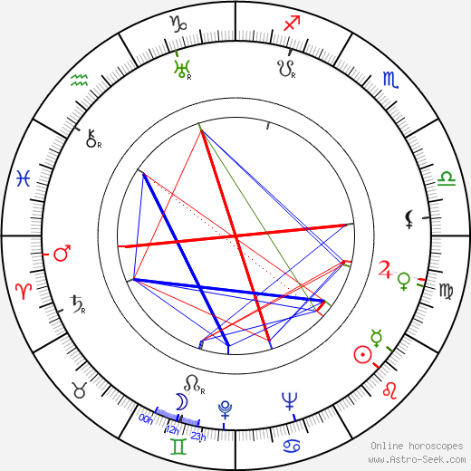 Brian Easdale astro natal birth chart, Brian Easdale horoscope, astrology