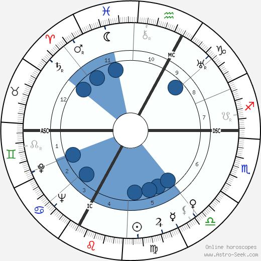 Carmen de Tommaso wikipedia, horoscope, astrology, instagram