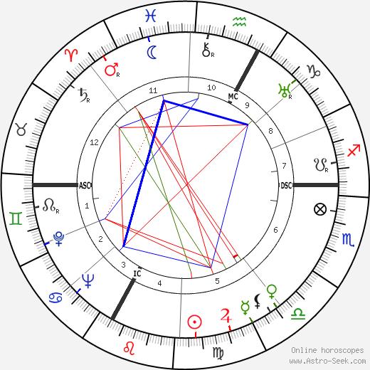 Carmen de Tommaso tema natale, oroscopo, Carmen de Tommaso oroscopi gratuiti, astrologia