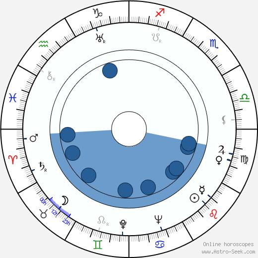 Dave Tendlar wikipedia, horoscope, astrology, instagram