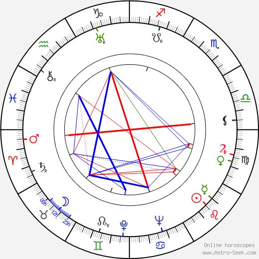 Dave Tendlar tema natale, oroscopo, Dave Tendlar oroscopi gratuiti, astrologia