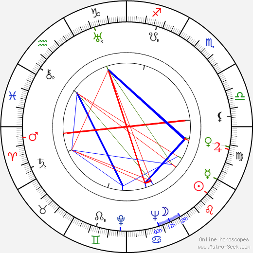 Dave Willock astro natal birth chart, Dave Willock horoscope, astrology