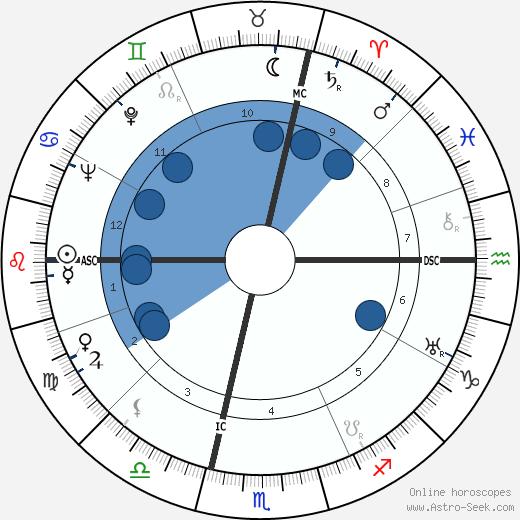 Elio Loschi wikipedia, horoscope, astrology, instagram