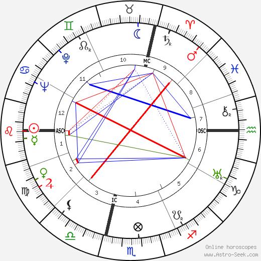 Elio Loschi tema natale, oroscopo, Elio Loschi oroscopi gratuiti, astrologia