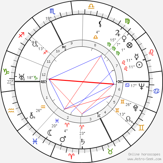 Franco Gentilini birth chart, biography, wikipedia 2019, 2020