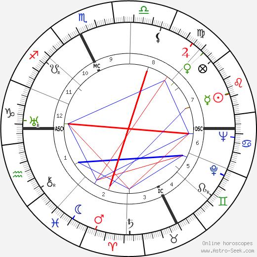 Franco Gentilini birth chart, Franco Gentilini astro natal horoscope, astrology