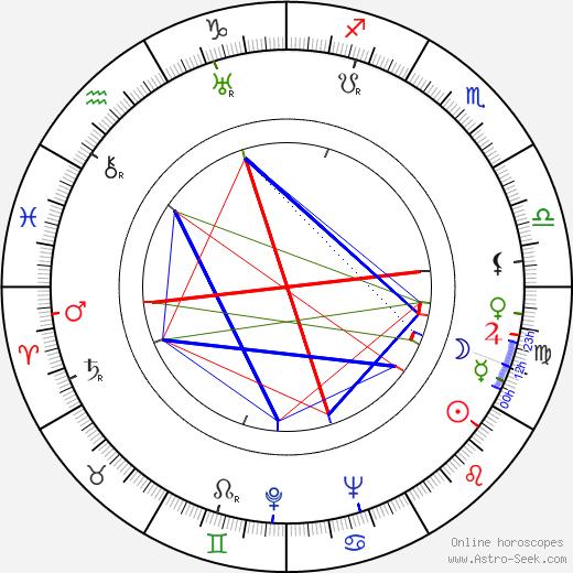 Fritz Hippler день рождения гороскоп, Fritz Hippler Натальная карта онлайн