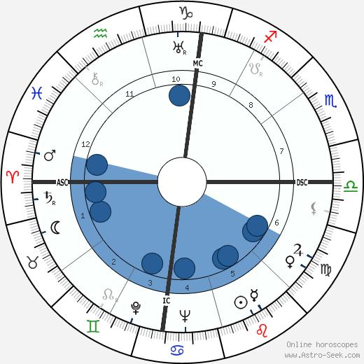 Giuseppe Dessi wikipedia, horoscope, astrology, instagram
