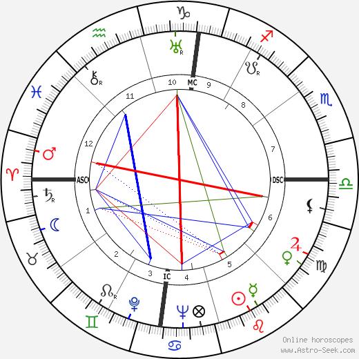 Giuseppe Dessi tema natale, oroscopo, Giuseppe Dessi oroscopi gratuiti, astrologia