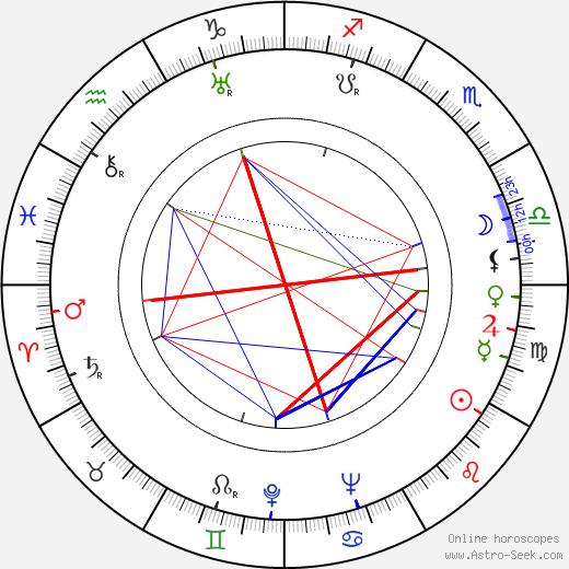 Guido Alberti день рождения гороскоп, Guido Alberti Натальная карта онлайн
