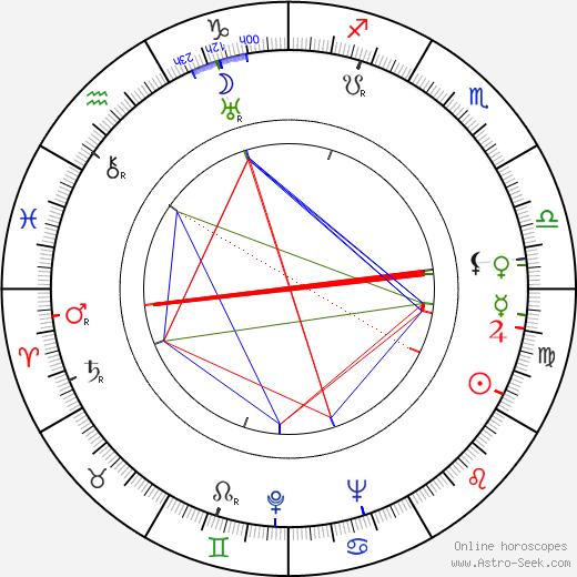 Hank Greenspun birth chart, Hank Greenspun astro natal horoscope, astrology