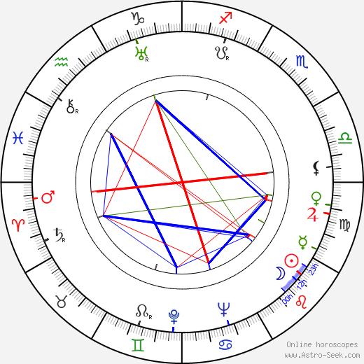 Herbert Clyde Lewis birth chart, Herbert Clyde Lewis astro natal horoscope, astrology