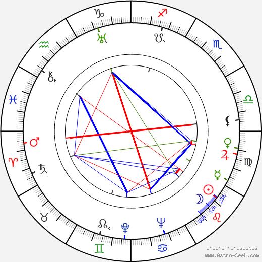 Jean Martinelli birth chart, Jean Martinelli astro natal horoscope, astrology