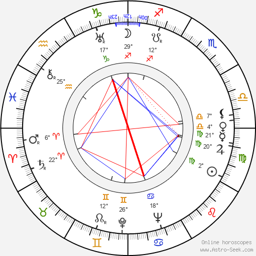 Jim Davis birth chart, biography, wikipedia 2019, 2020
