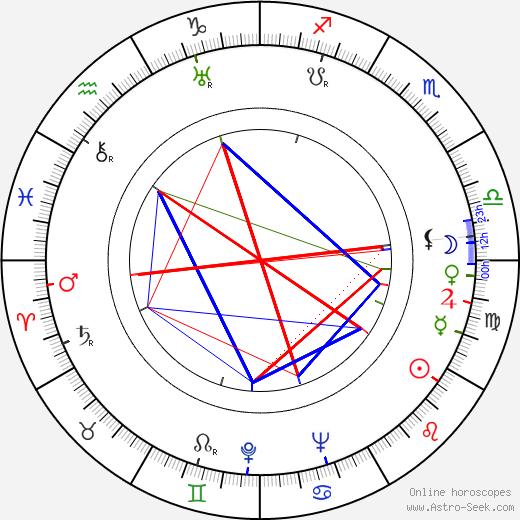 Joan Peers astro natal birth chart, Joan Peers horoscope, astrology
