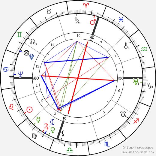 Джон Кох John Koch день рождения гороскоп, John Koch Натальная карта онлайн