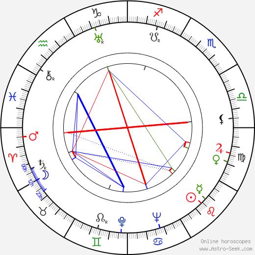 Jyrki Mikkonen astro natal birth chart, Jyrki Mikkonen horoscope, astrology